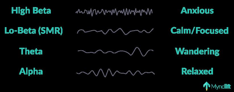 About Neurofeedback